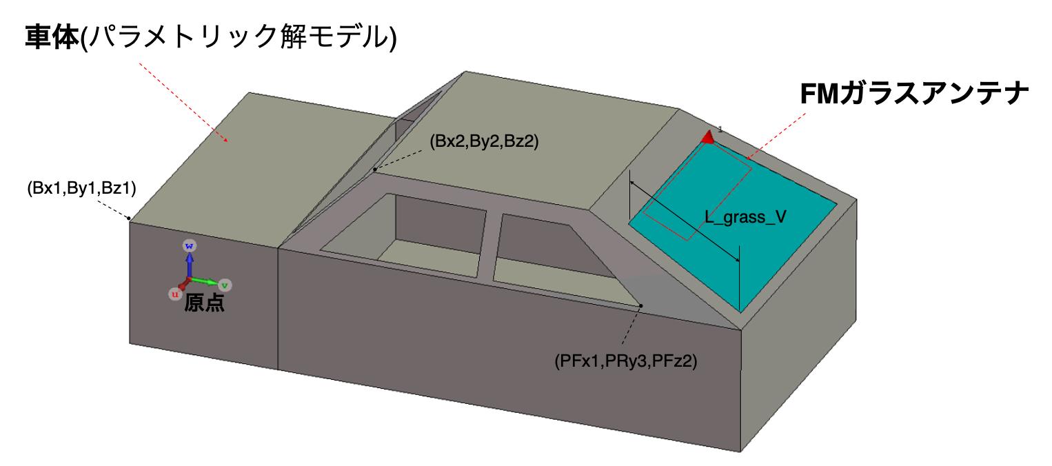 図1. 簡易構造車両モデル