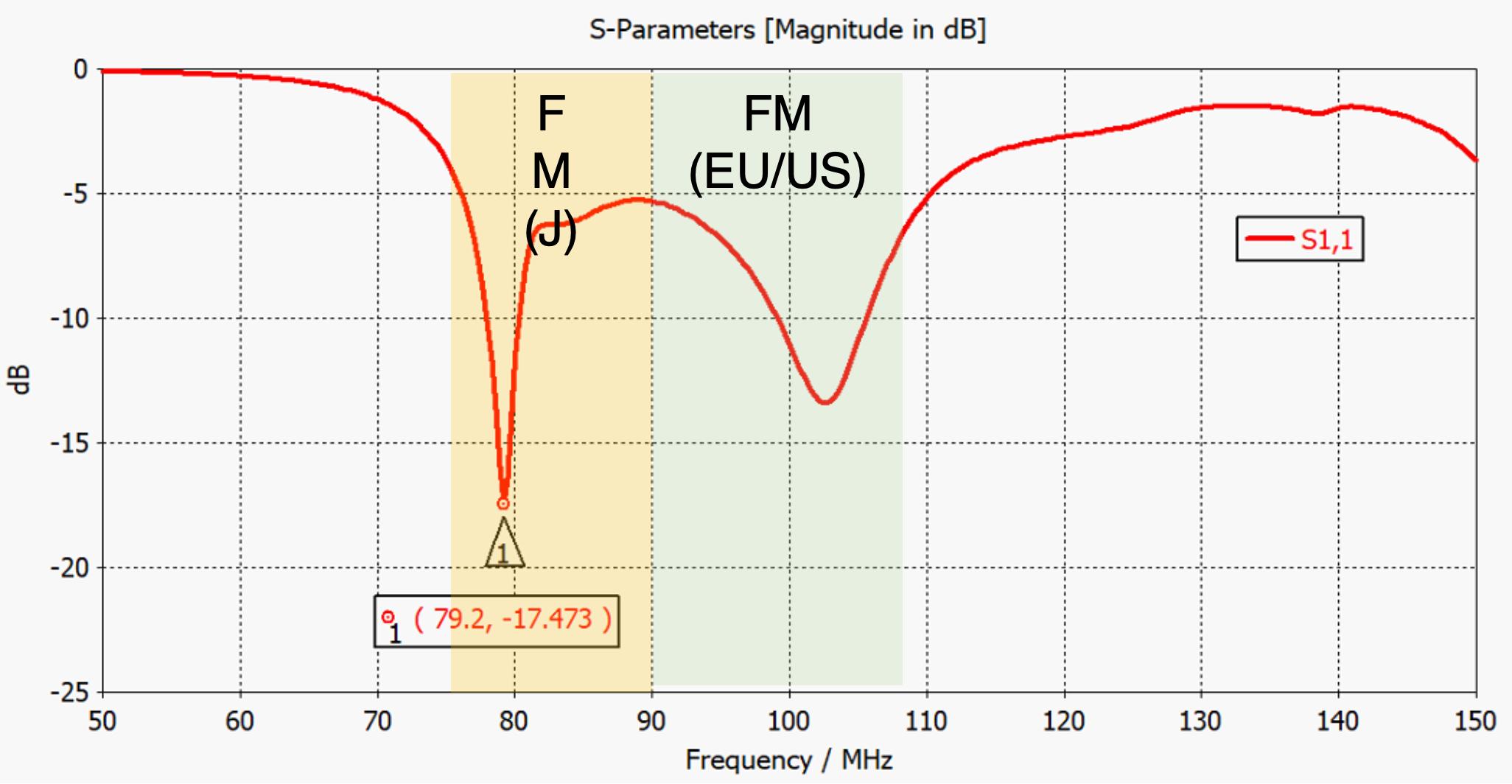 図2. FMアンテナ特性