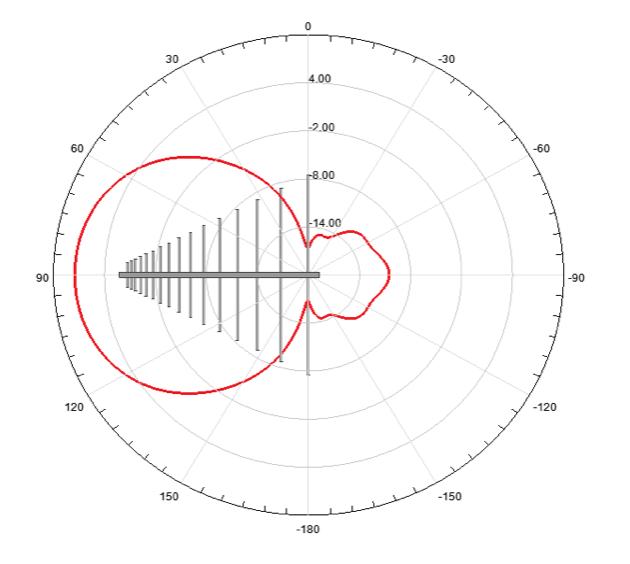 図3. 放射パターン (500 MHz)