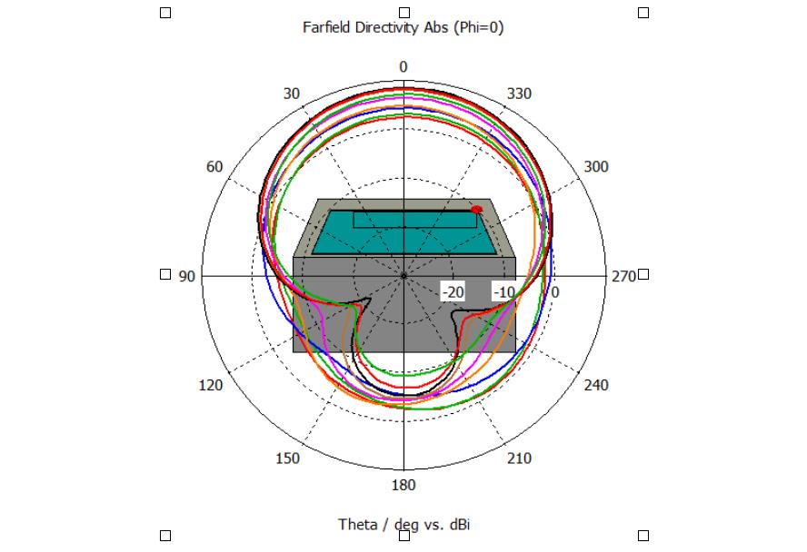 図5-1. Far-filed指向性(φ=0°)@70-110MHz