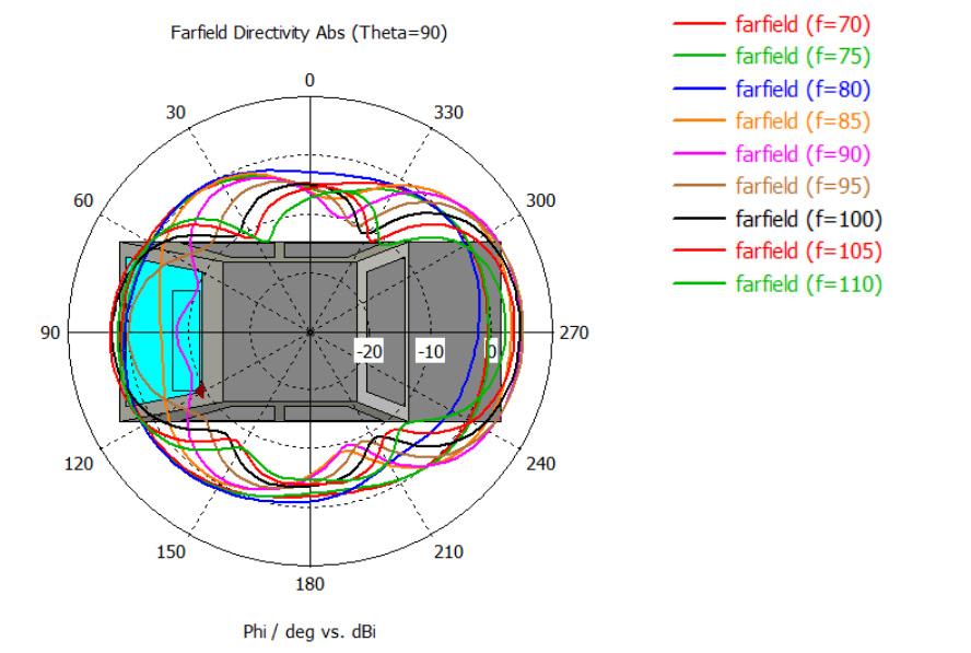 図5-2. Far-filed指向性(θ=90°)@70-110MHz