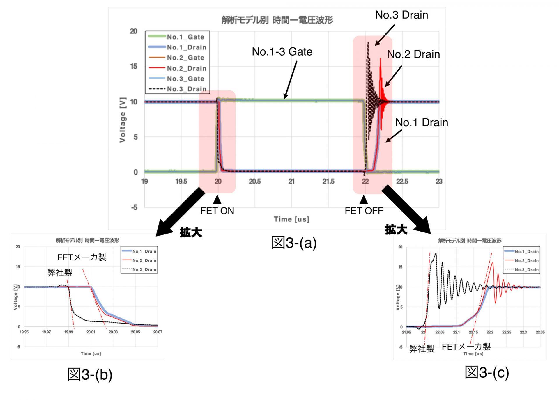 図3. 回路シミュレーション 時間-電圧波形