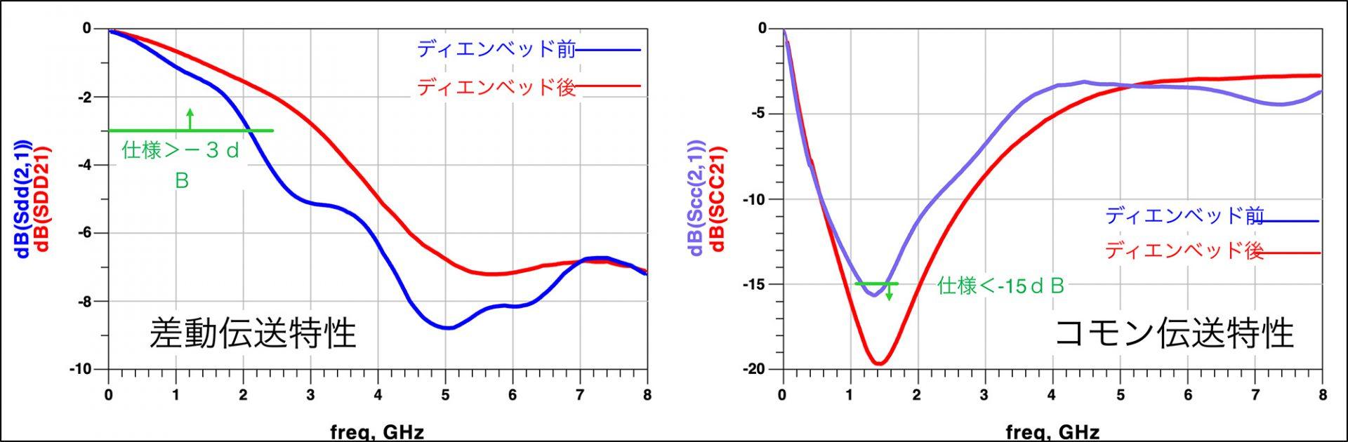 図3. ディエンベッド処理を用いた治具特性除去例