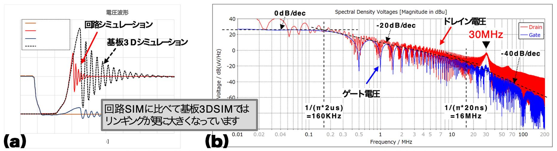 図5. (a)FET OFFリンギング時間波形/(b)基板3D/過渡解析スペクトル