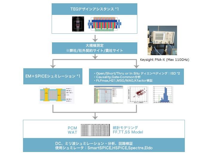 高速デジタル・デバイス測定の概要
