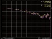 TSVの高周波測定S21,S12<br>周波数100MHz~20GHz