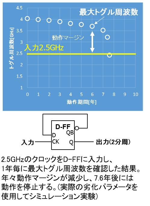 ディバイダ回路の劣化シミュレーション