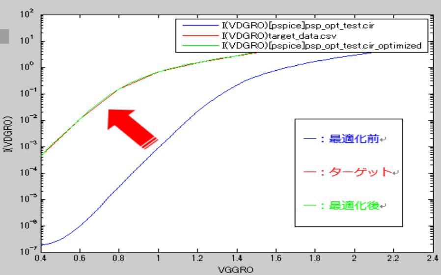 Fig. 4 簡易最適後にモデルパラメータ調整結果を比較した例