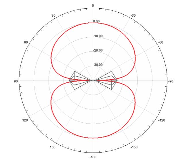 図7. 放射パターン (100 MHz)