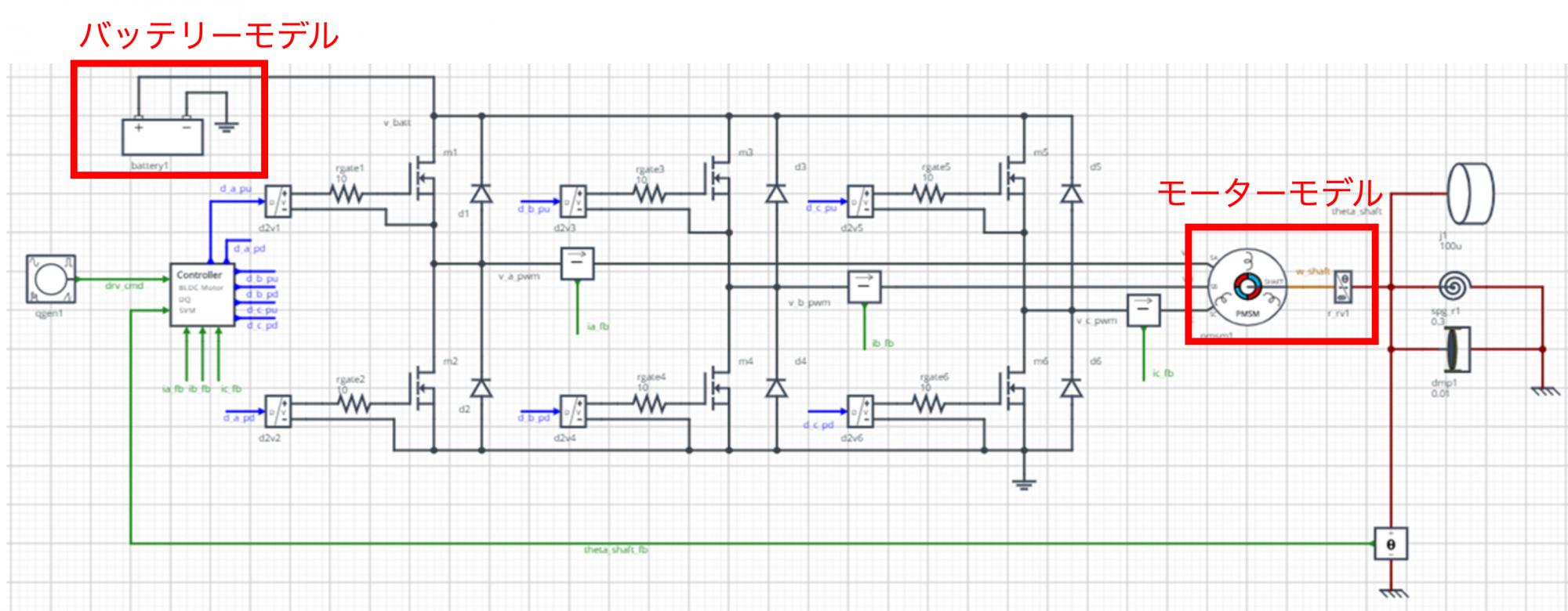 図2 システムレベル・シミュレーション例(三相BLDC制御システム)