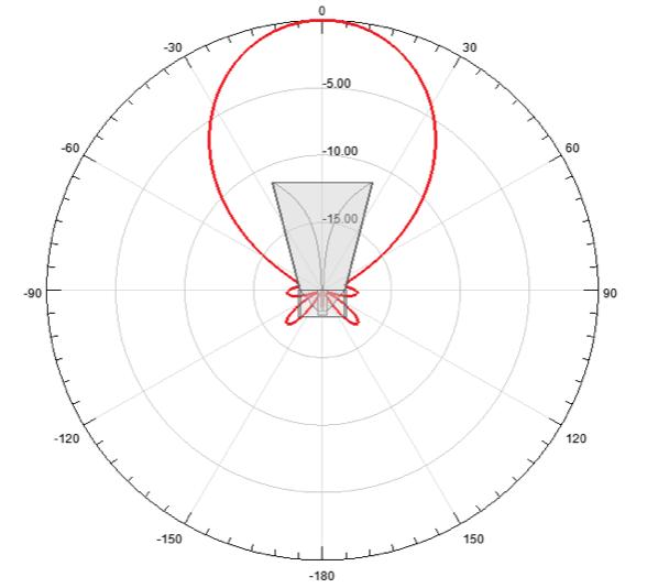図11. 放射パターン (2 GHz)