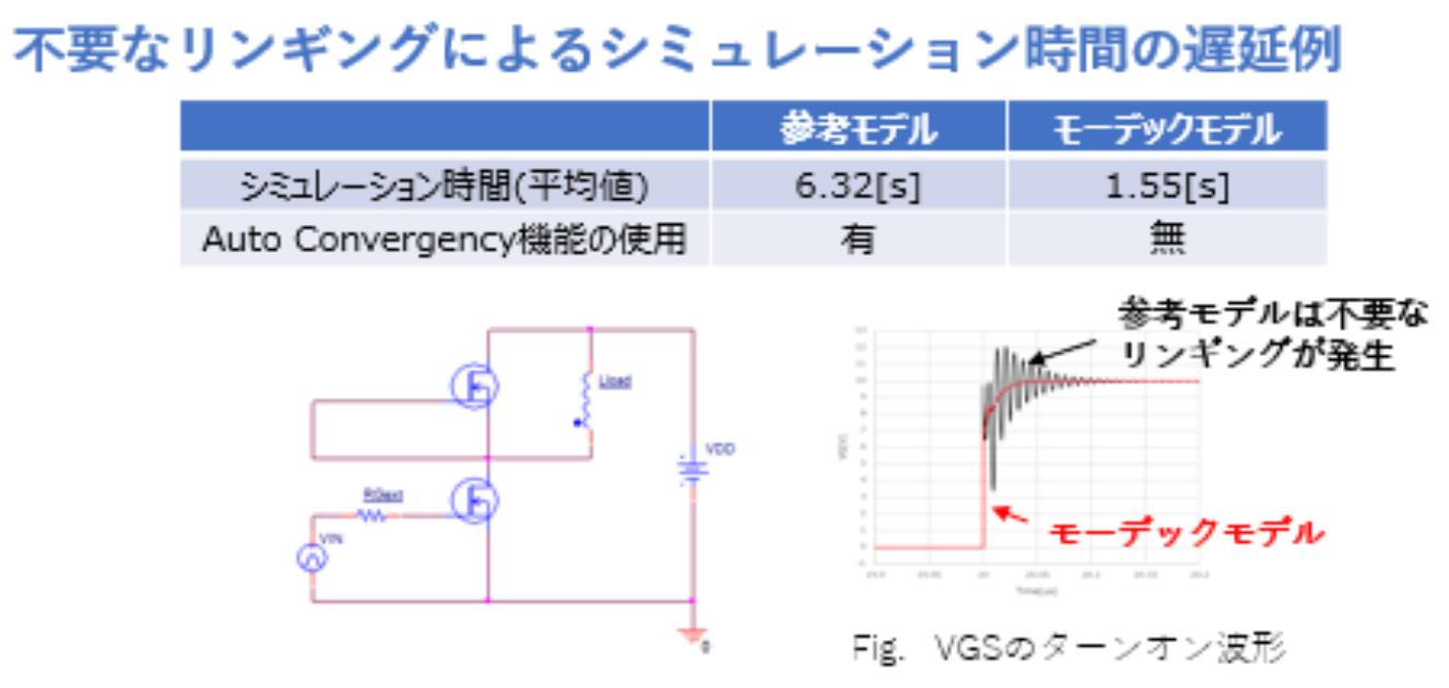 簡単なL負荷テストベンチによる解析例