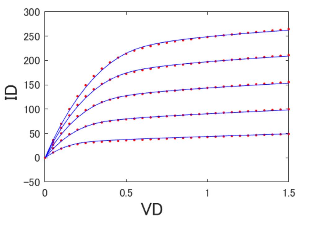 (a)IdVd特性