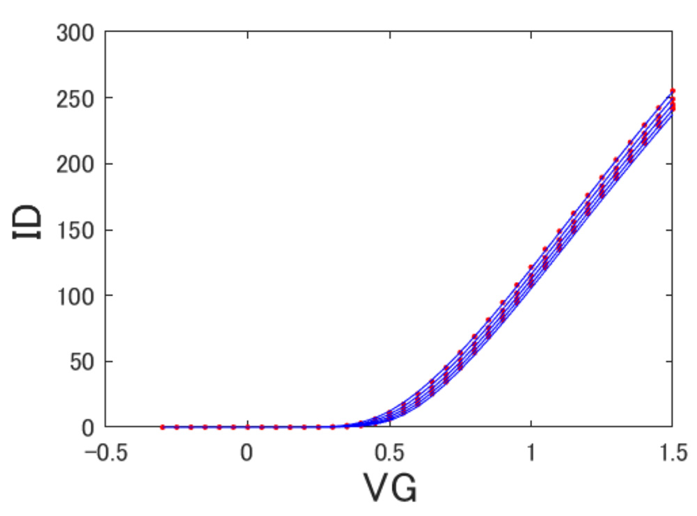 (b)IdVg特性